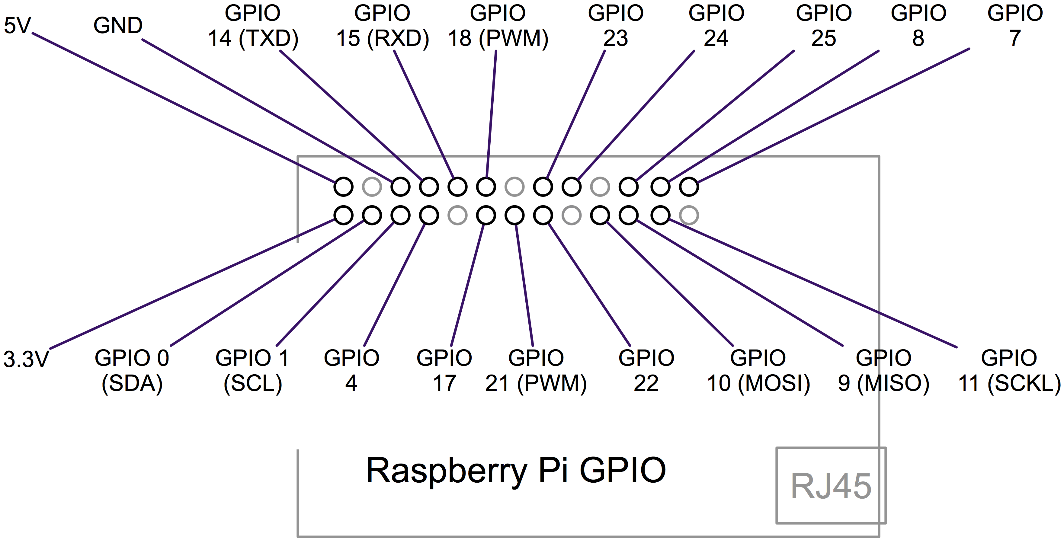 Setting Up Raspberry Pi To Display On Pc Serial Connection In Addition Usb Cable Pinout Port Schematic Once You Connected The Gpios Can Connect Console Adapter Your Pcs