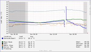 RRD day graph